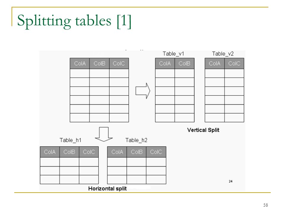 Splitting tables [1]